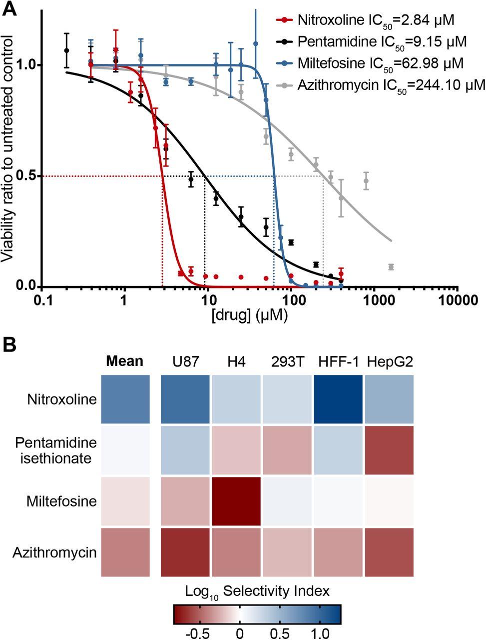 Repurposing the quinoline antibiotic nitroxoline to treat
