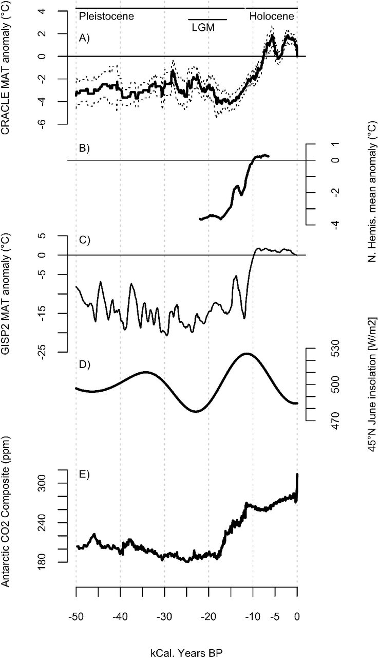Quantitative Late Quaternary climate reconstruction from