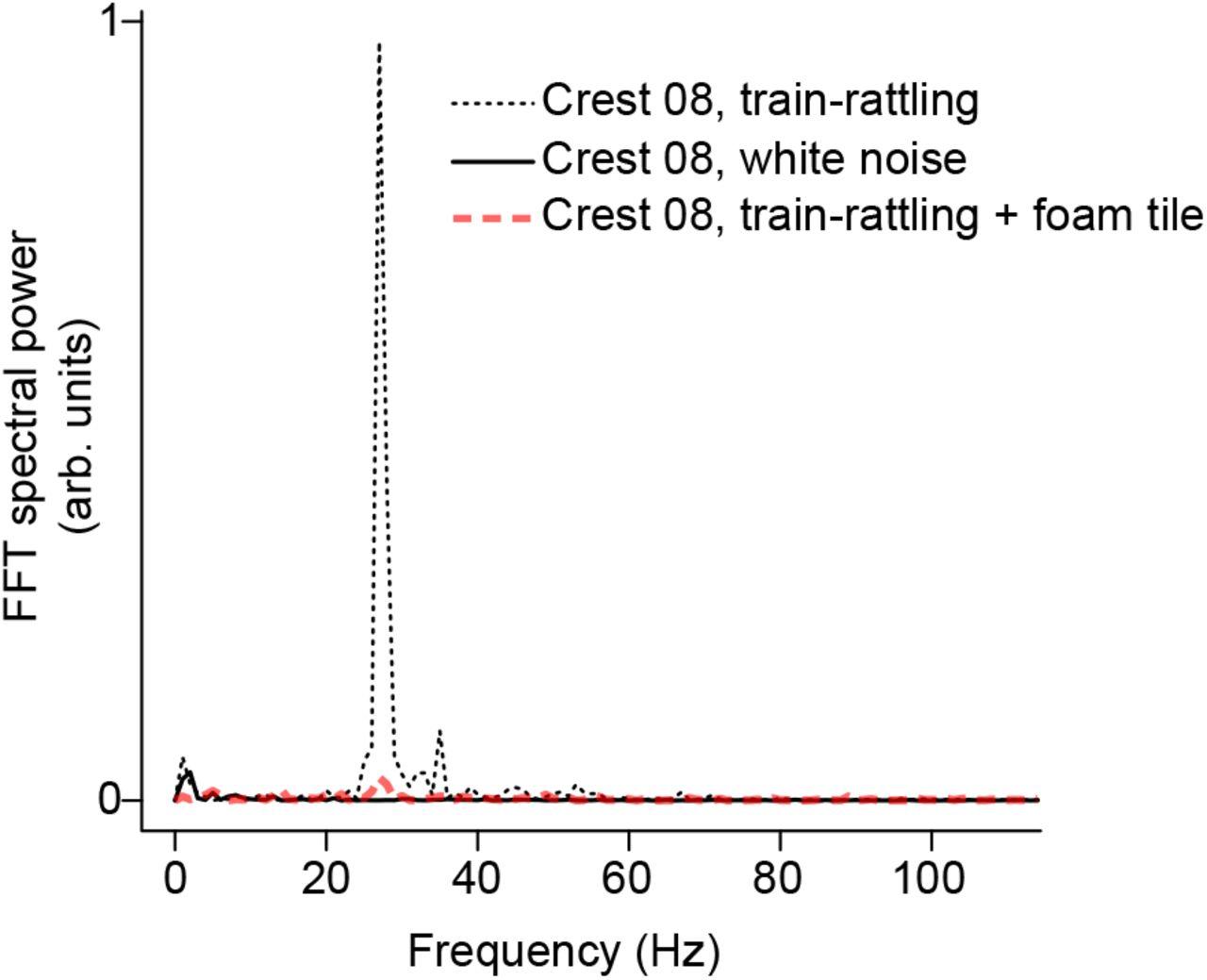 Biomechanics of the peafowl's crest reveals frequencies