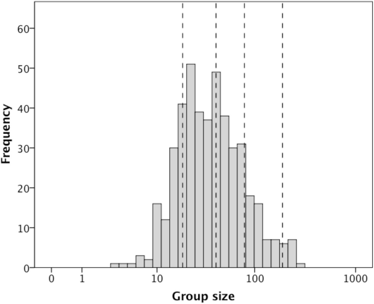 Group Size as a Trade Off Between Fertility and Predation