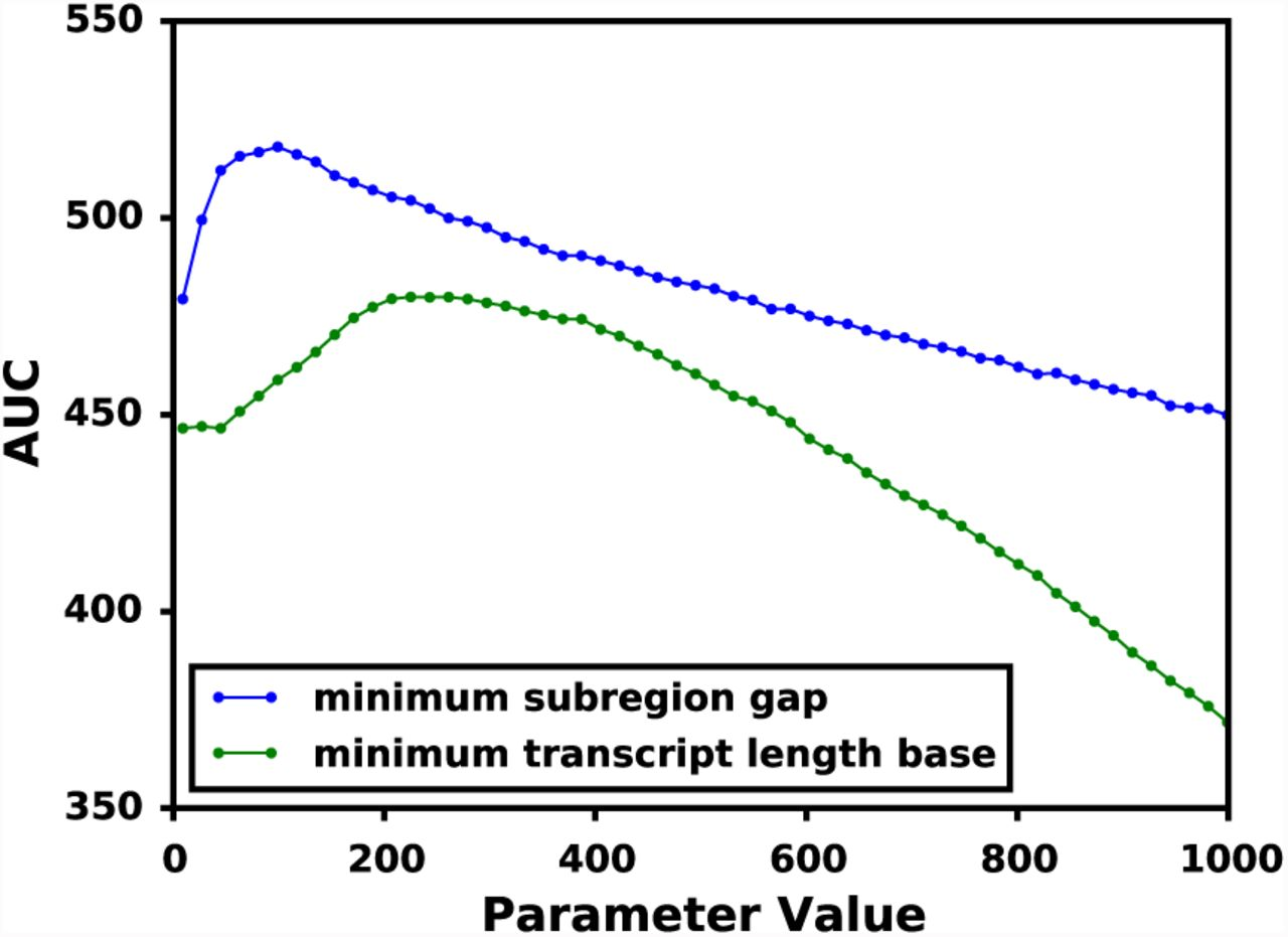 Automatically eliminating errors induced by suboptimal