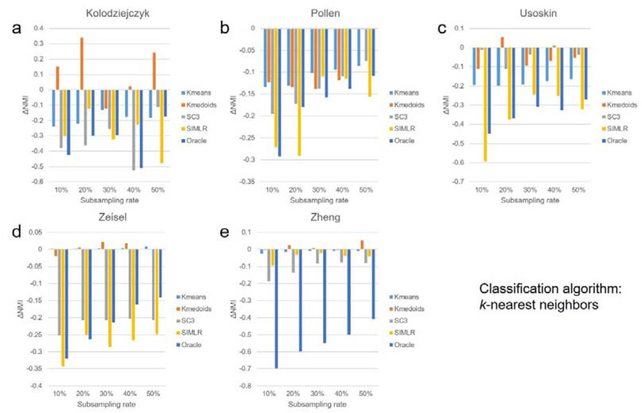 SSCC: a computational framework for rapid and accurate clustering of