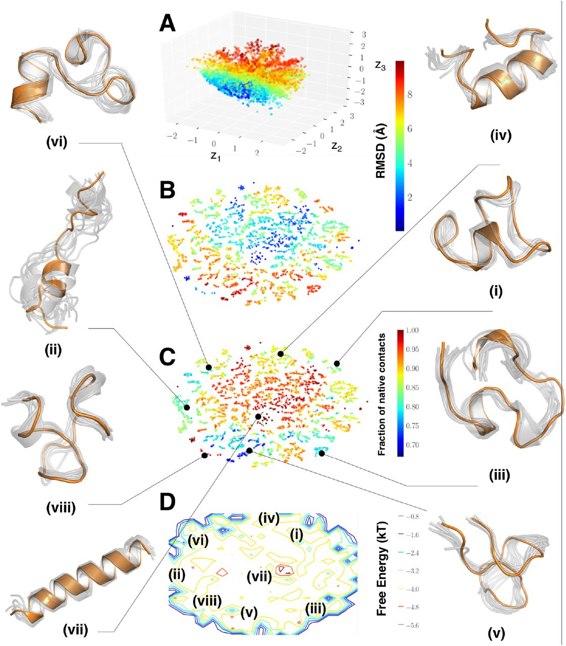 Deep clustering of protein folding simulations | bioRxiv