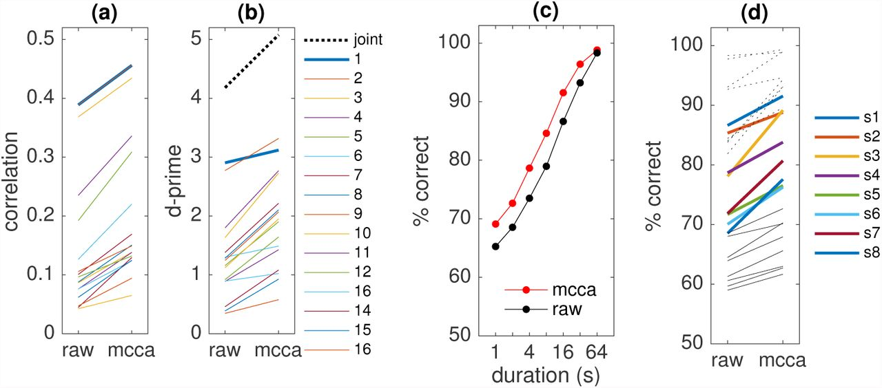 Multiway Canonical Correlation Analysis of Brain Signals