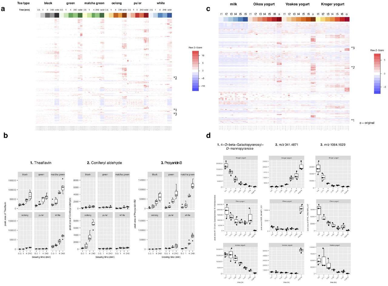 Untargeted Mass Spectrometry-Based Metabolomics Tracks