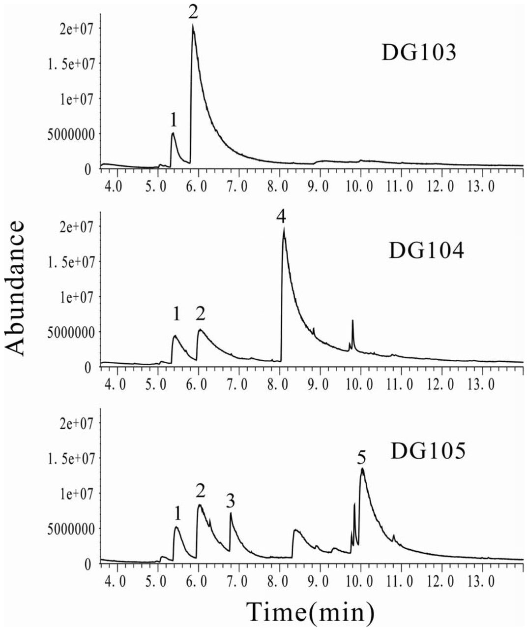 Synthesis of three major auxins from glucose in Engineered