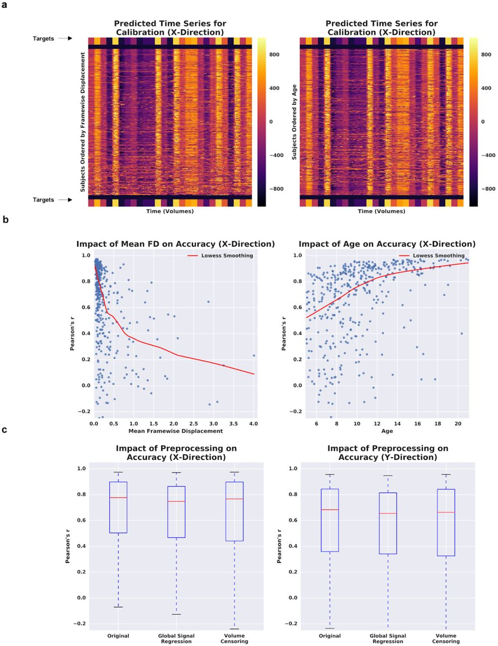 Evaluating fMRI-Based Estimation of Eye Movement during
