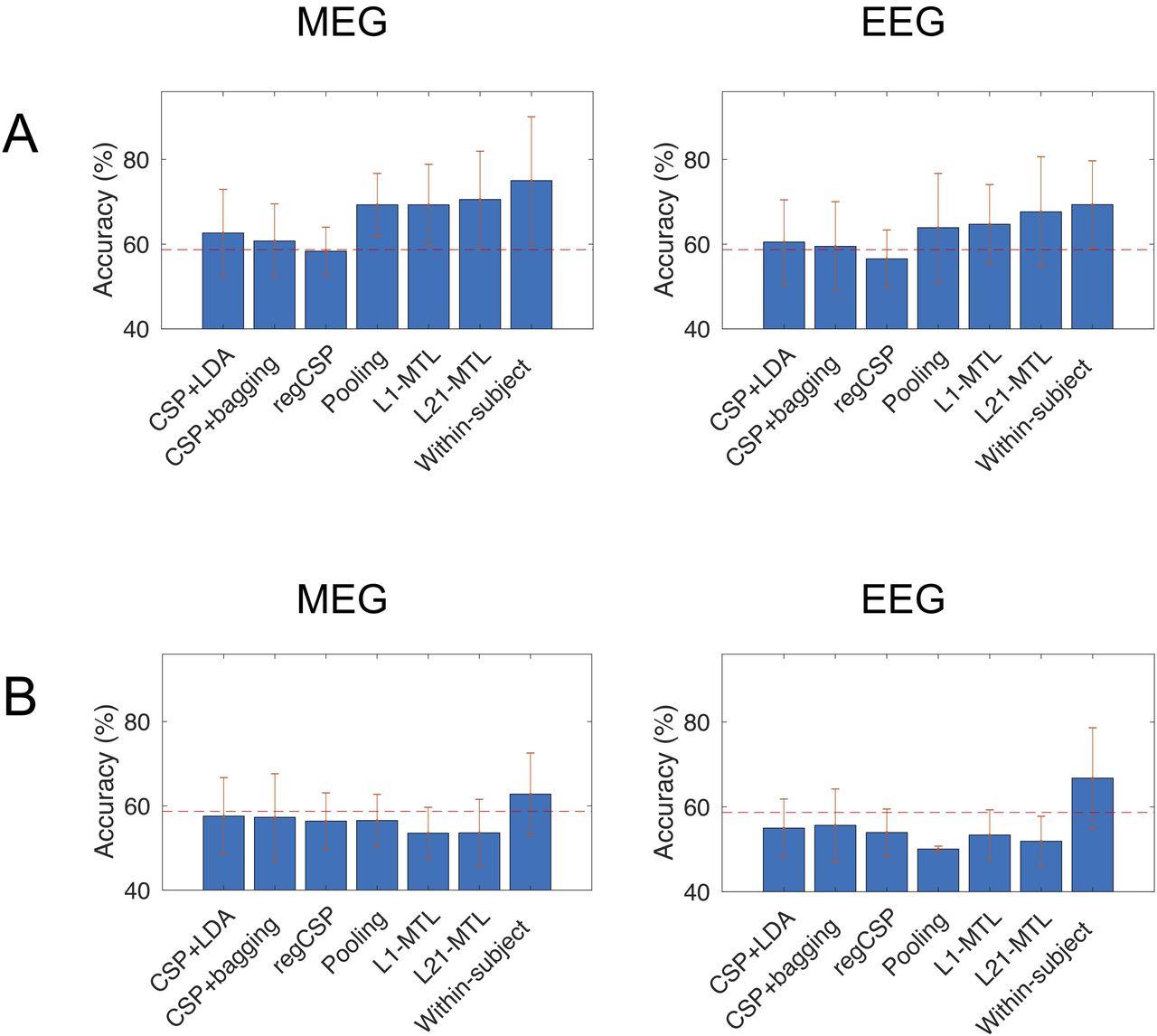 Across-subject offline decoding of motor imagery from MEG