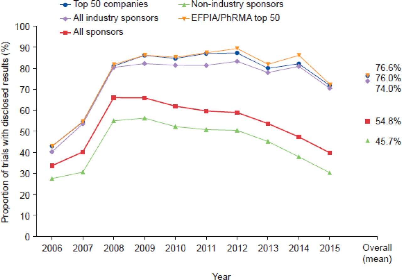 Commitments by the biopharmaceutical industry to clinical