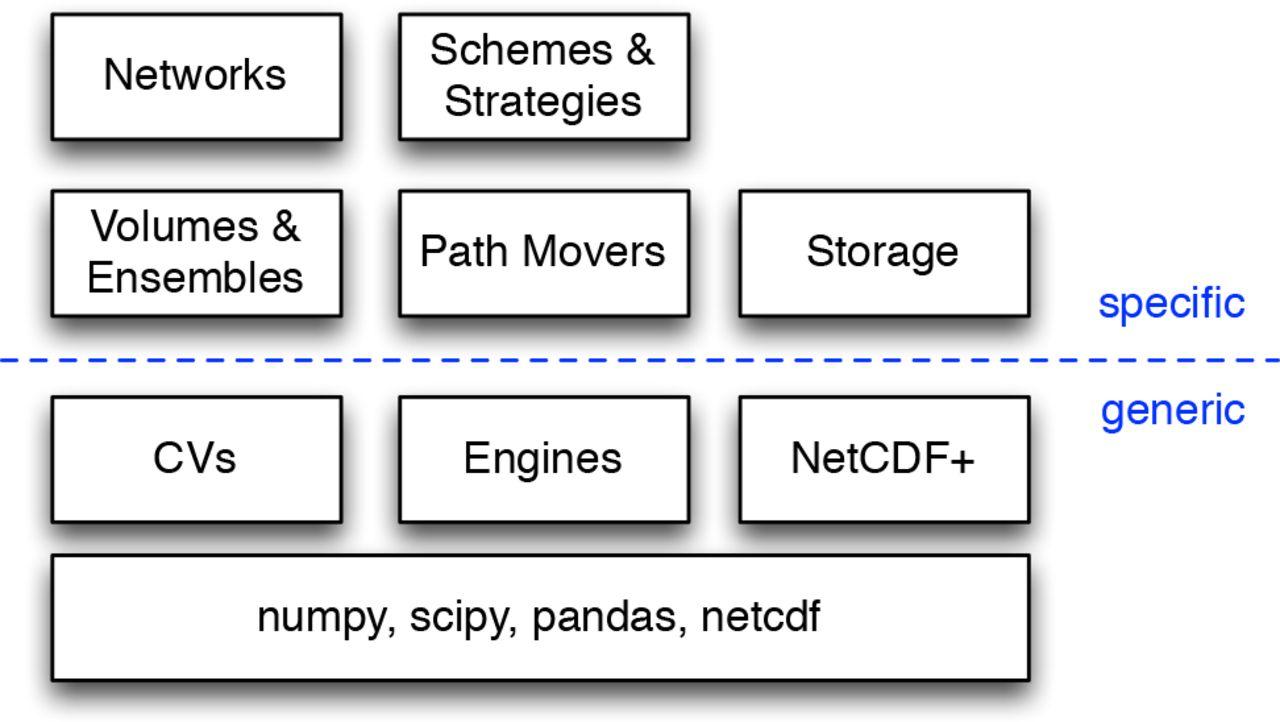 OpenPathSampling: A Python framework for path sampling simulations