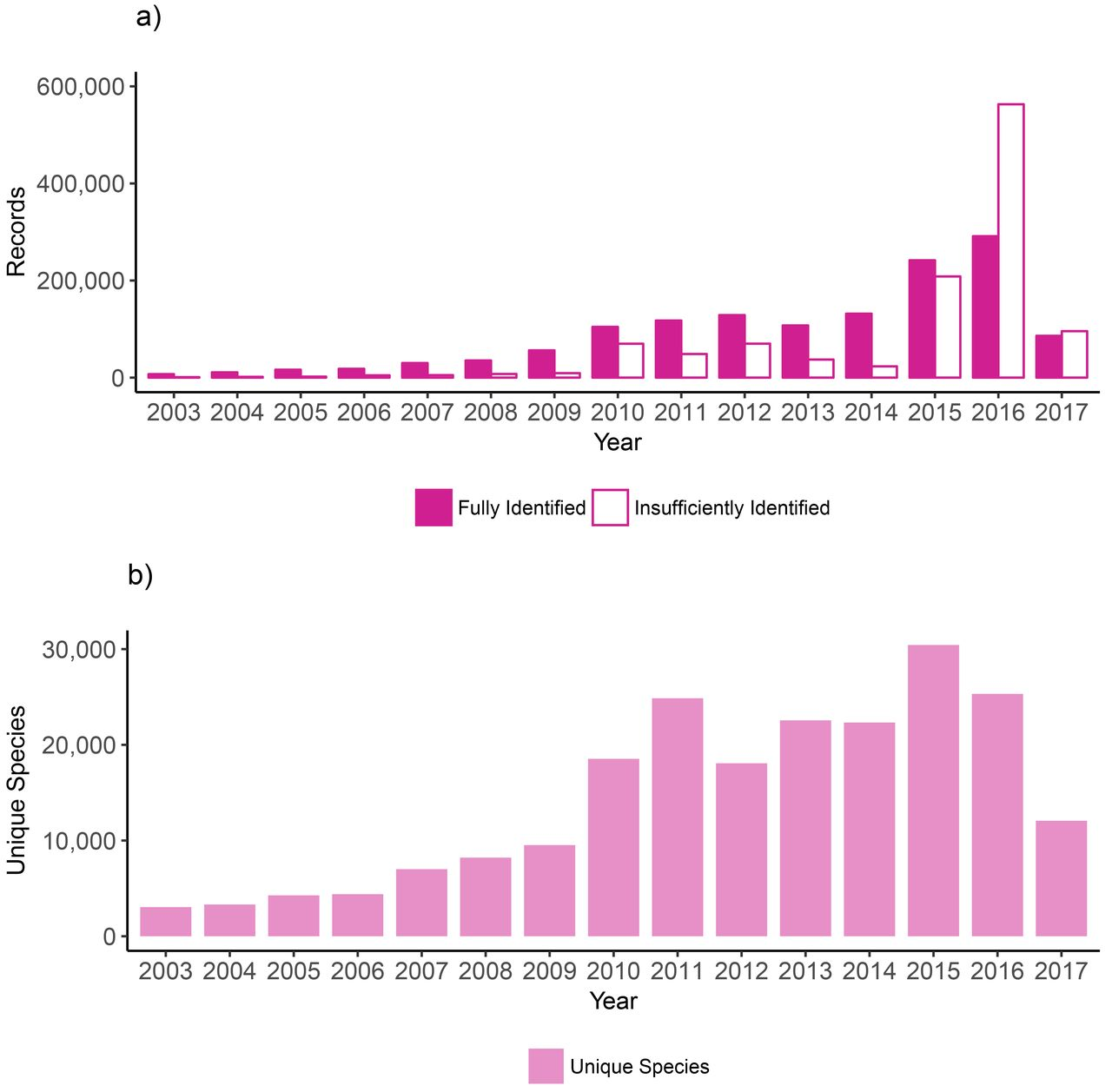 Over 2 5 million COI sequences in GenBank and growing | bioRxiv