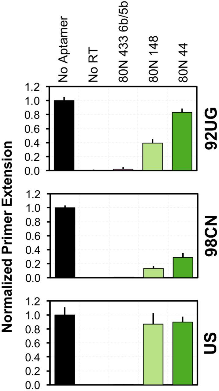 Poly-Target Selection Identifies Broad-Spectrum RNA Aptamers | bioRxiv