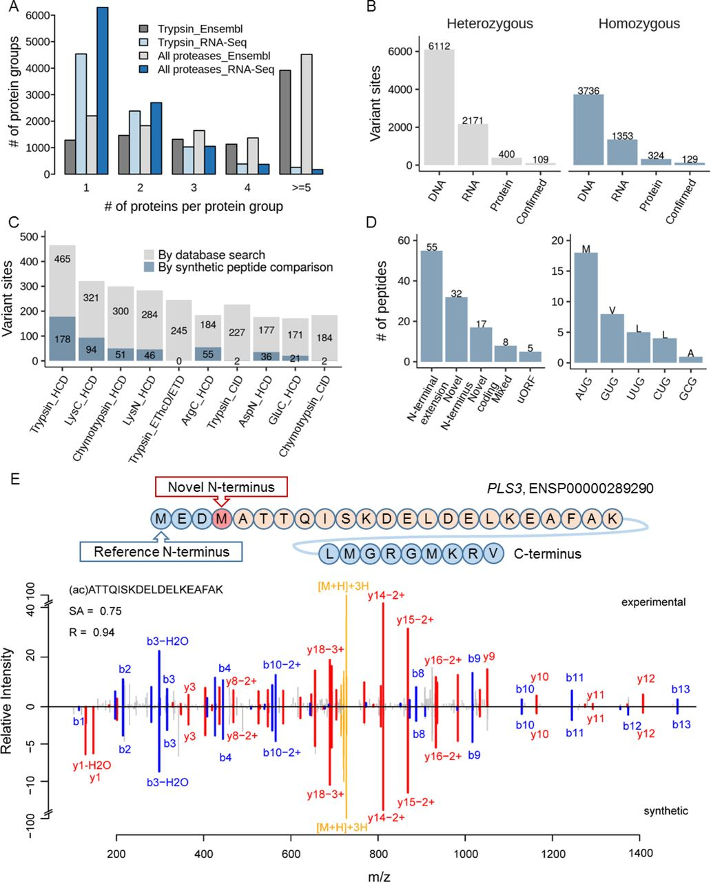A deep proteome and transcriptome abundance atlas of 29