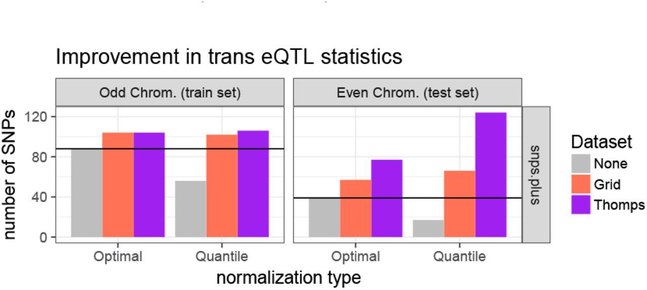 DataRemix: a universal data transformation for optimal