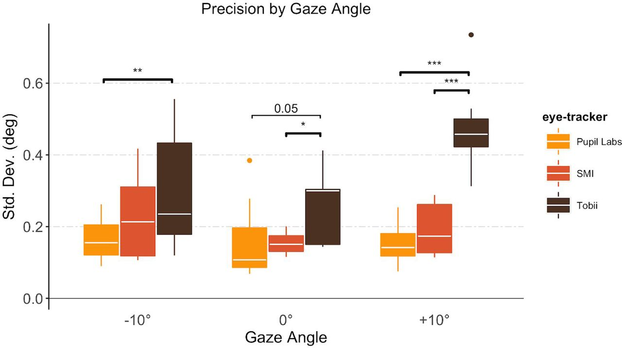 Wearable Eye-tracking for Research: Automated dynamic gaze mapping