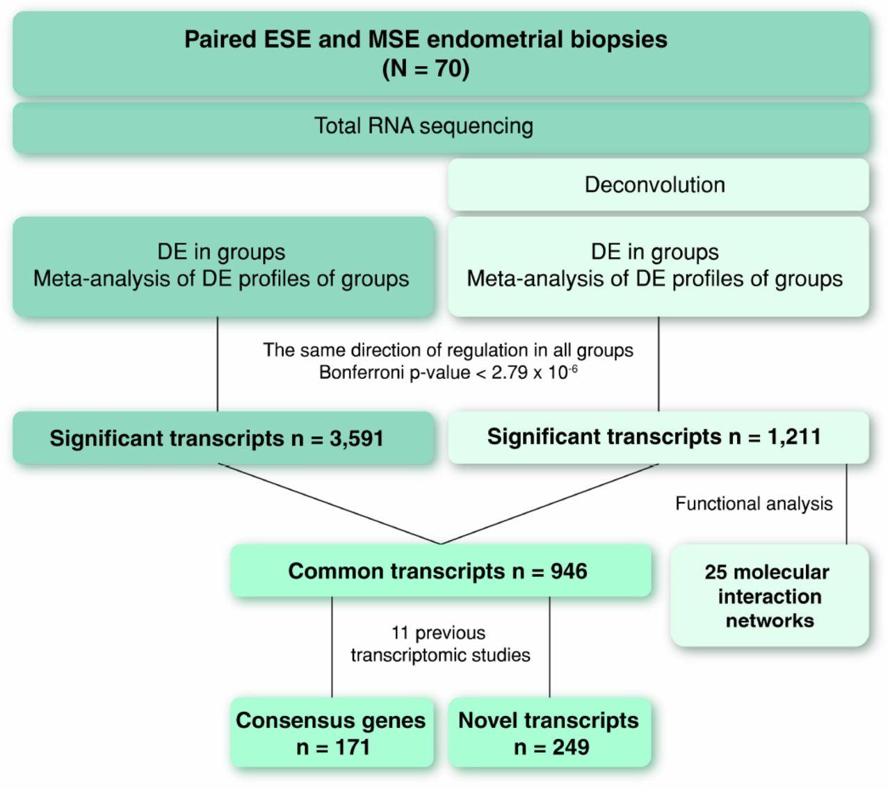 Endometrial receptivity revisited: endometrial transcriptome