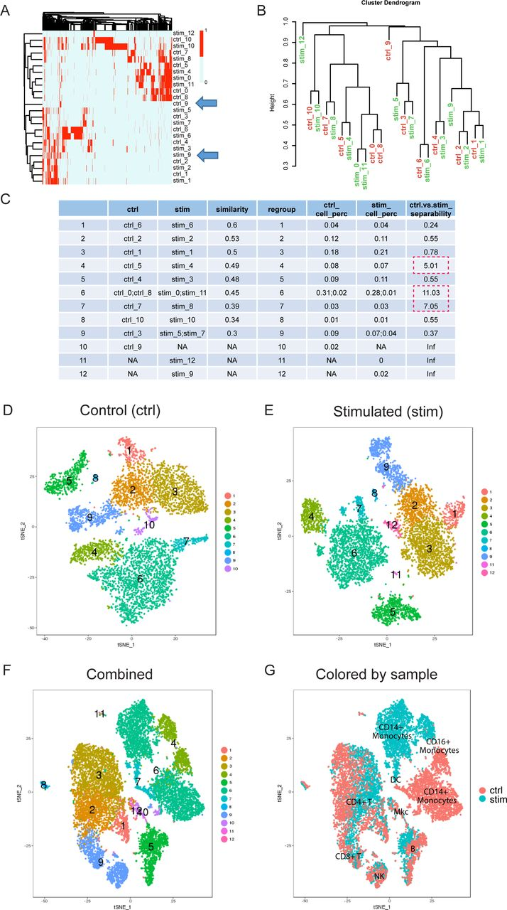 ClusterMap: Comparing analyses across multiple Single Cell ...