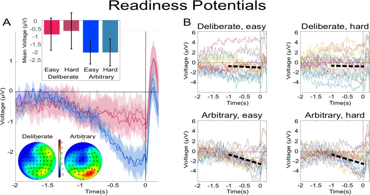 Neural precursors of decisions that matter—an ERP study of