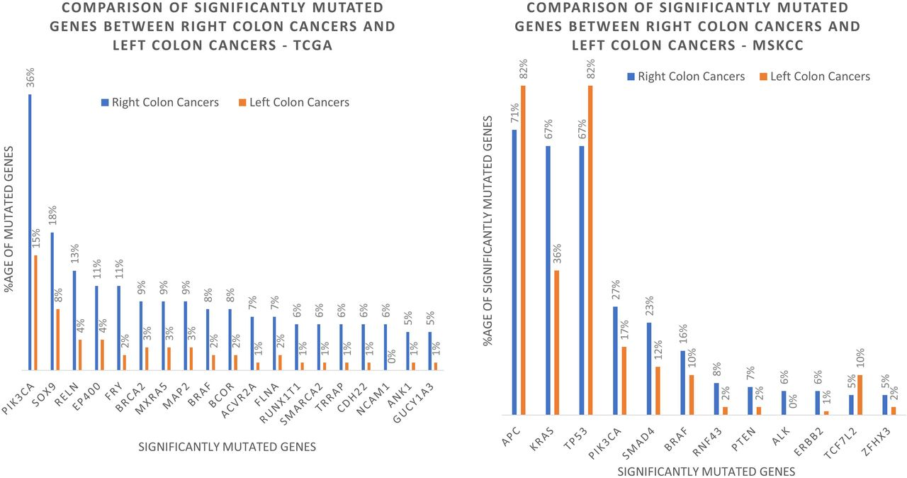 Comparative Proteogenomic Analysis of Right-sided Colon Cancer, Left