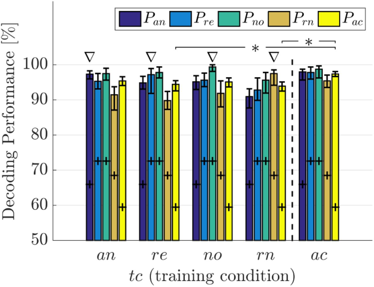 Impact of Different Acoustic Components on EEG-based