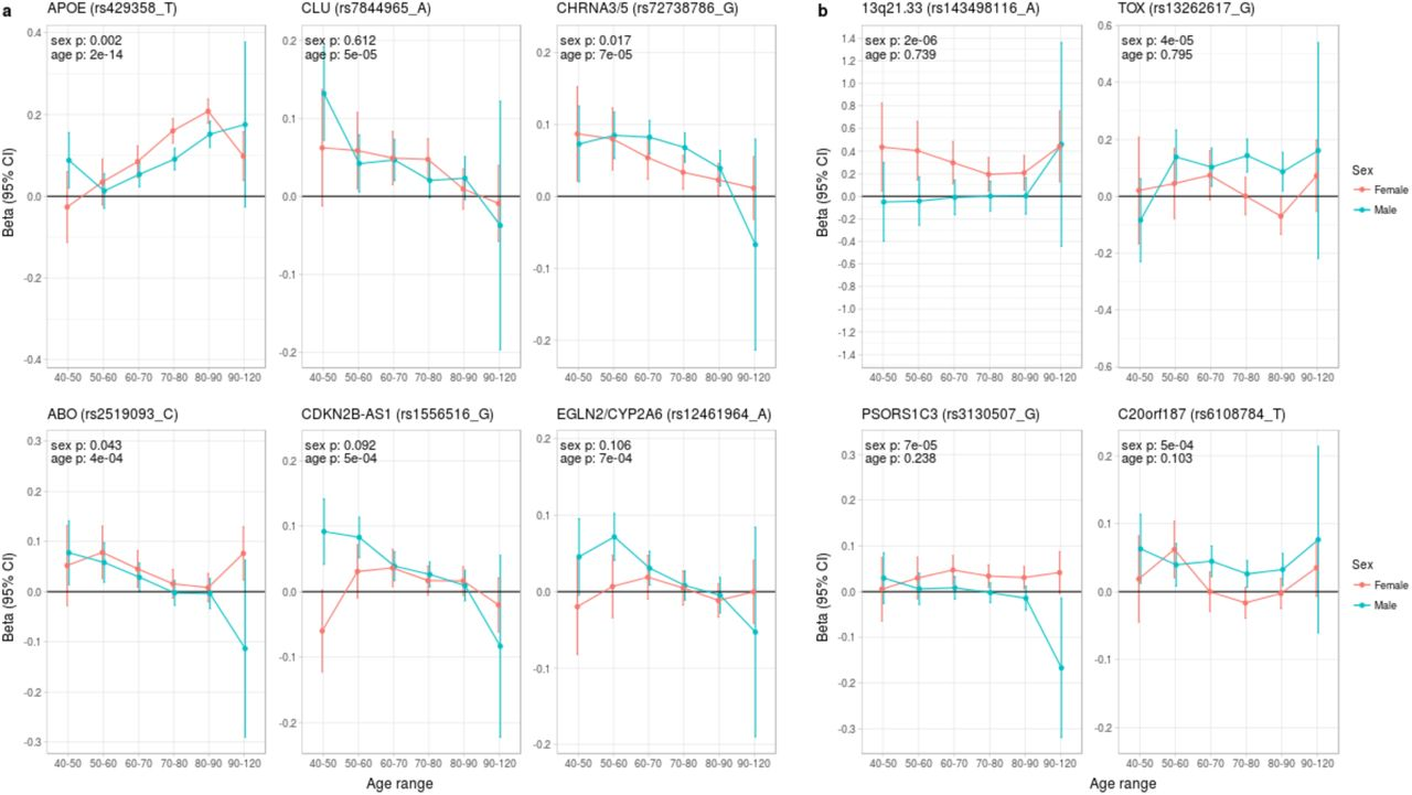 Genomic underpinnings of lifespan allow prediction and
