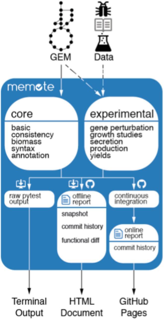 Memote: A community driven effort towards a standardized