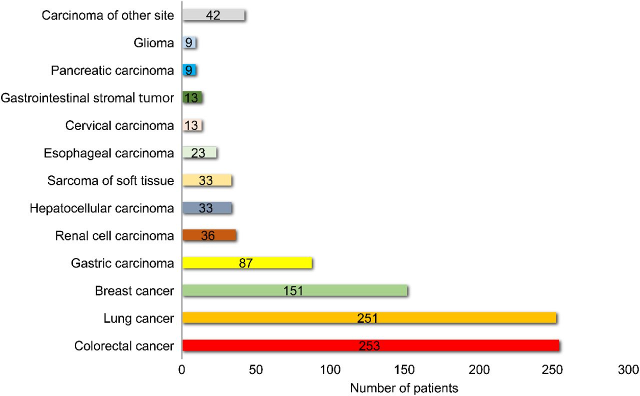 Comprehensive Analysis Of Potential Immunotherapy Genomic Biomarkers In 1 000 Chinese Patients With Cancer Biorxiv