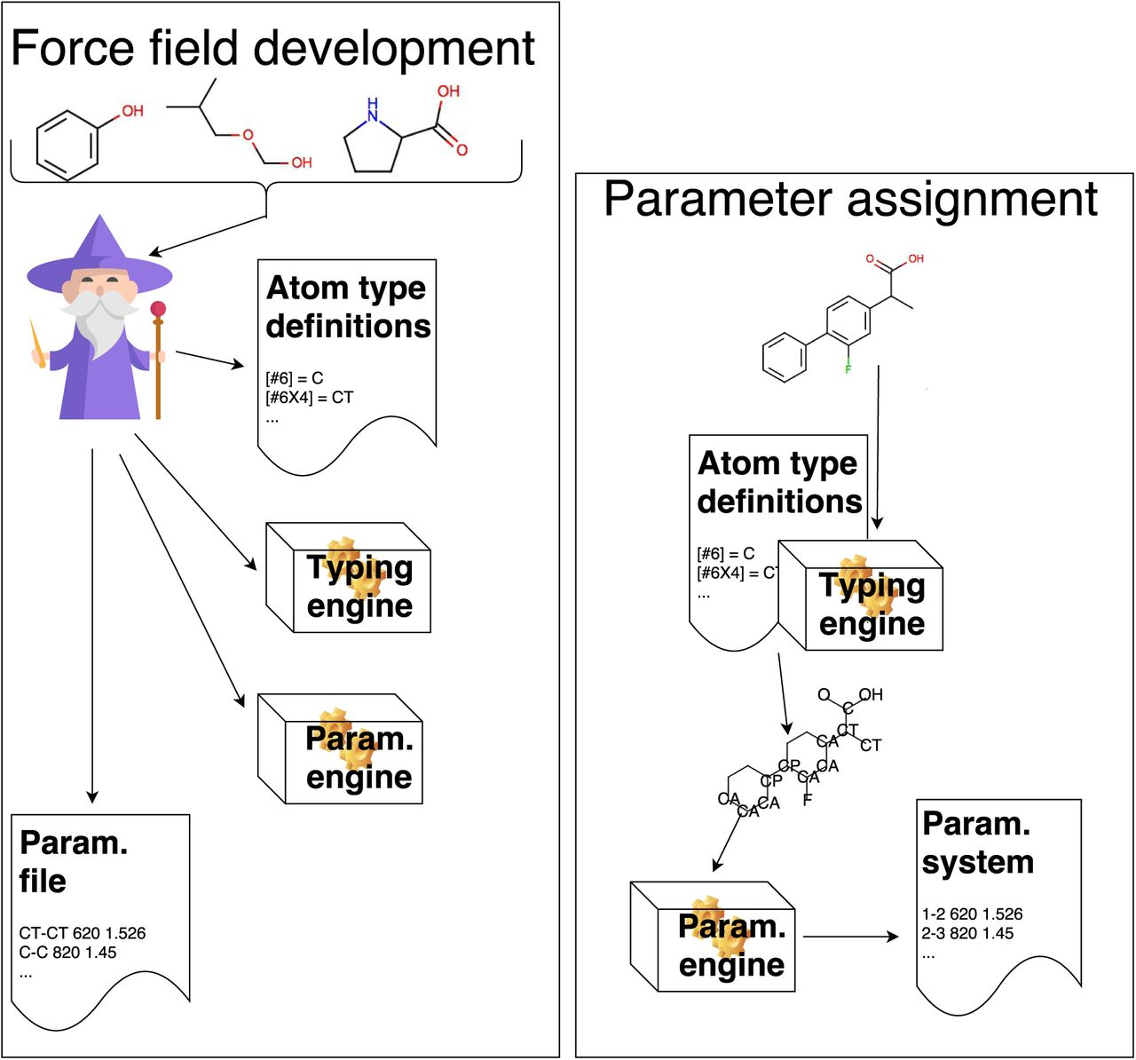 Open Force Field Consortium: Escaping atom types using direct