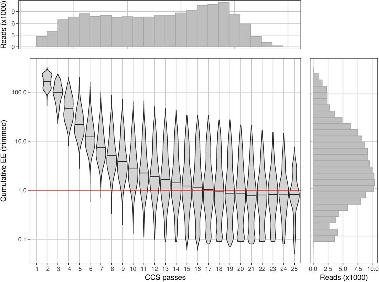 Species-level bacterial community profiling of the healthy sinonasal