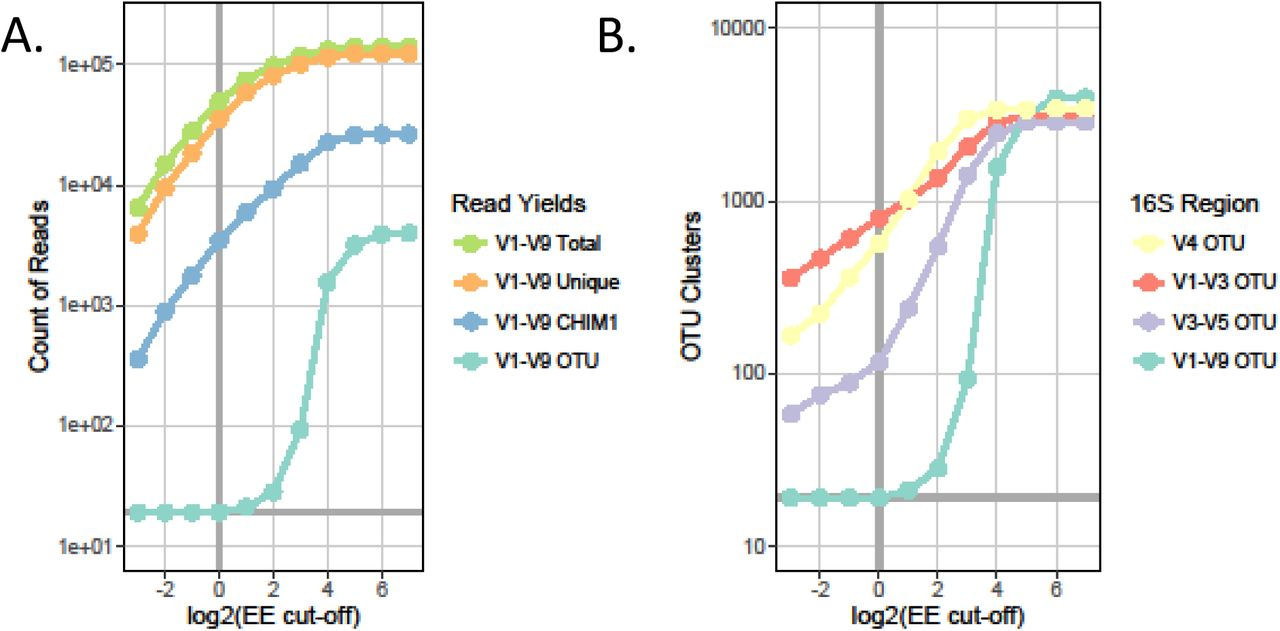 Species-level bacterial community profiling of the healthy
