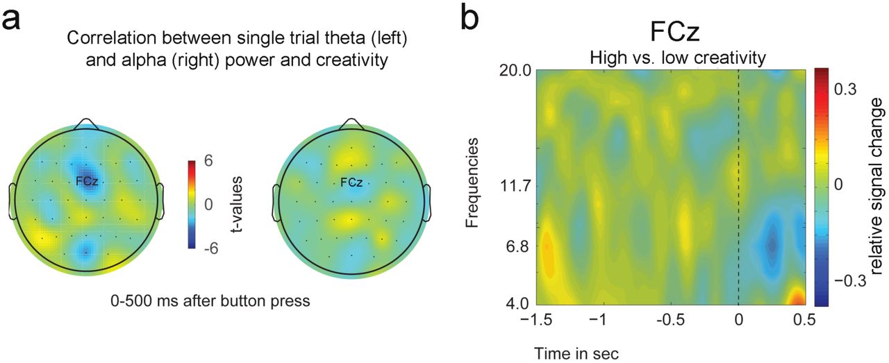 Creative Minds Are Out of Control: Mid Frontal Theta and Creative