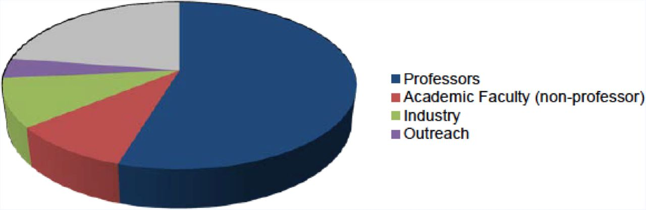 Long term impact of intensive post graduate laboratory training at