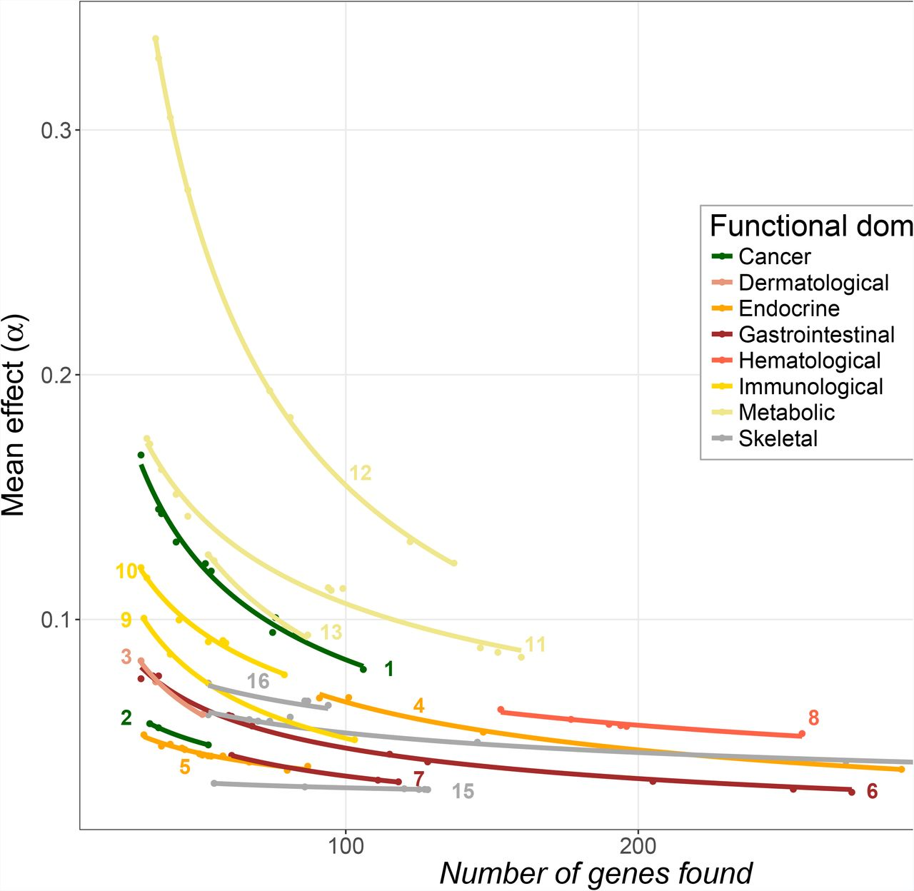 Inferring the nature of missing heritability in human traits