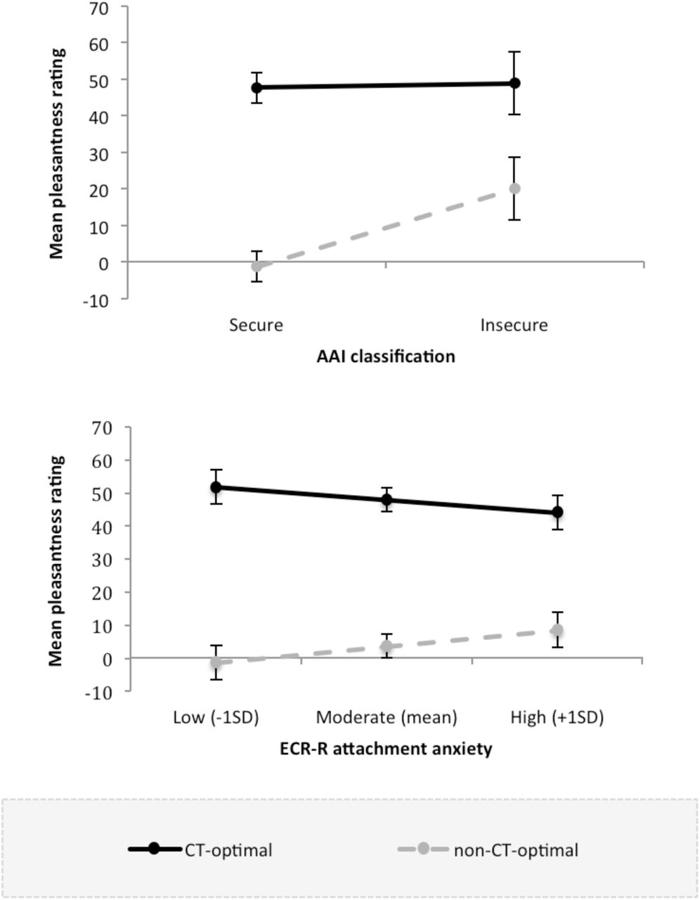Sensitivity to Affective Touch Depends on Adult Attachment