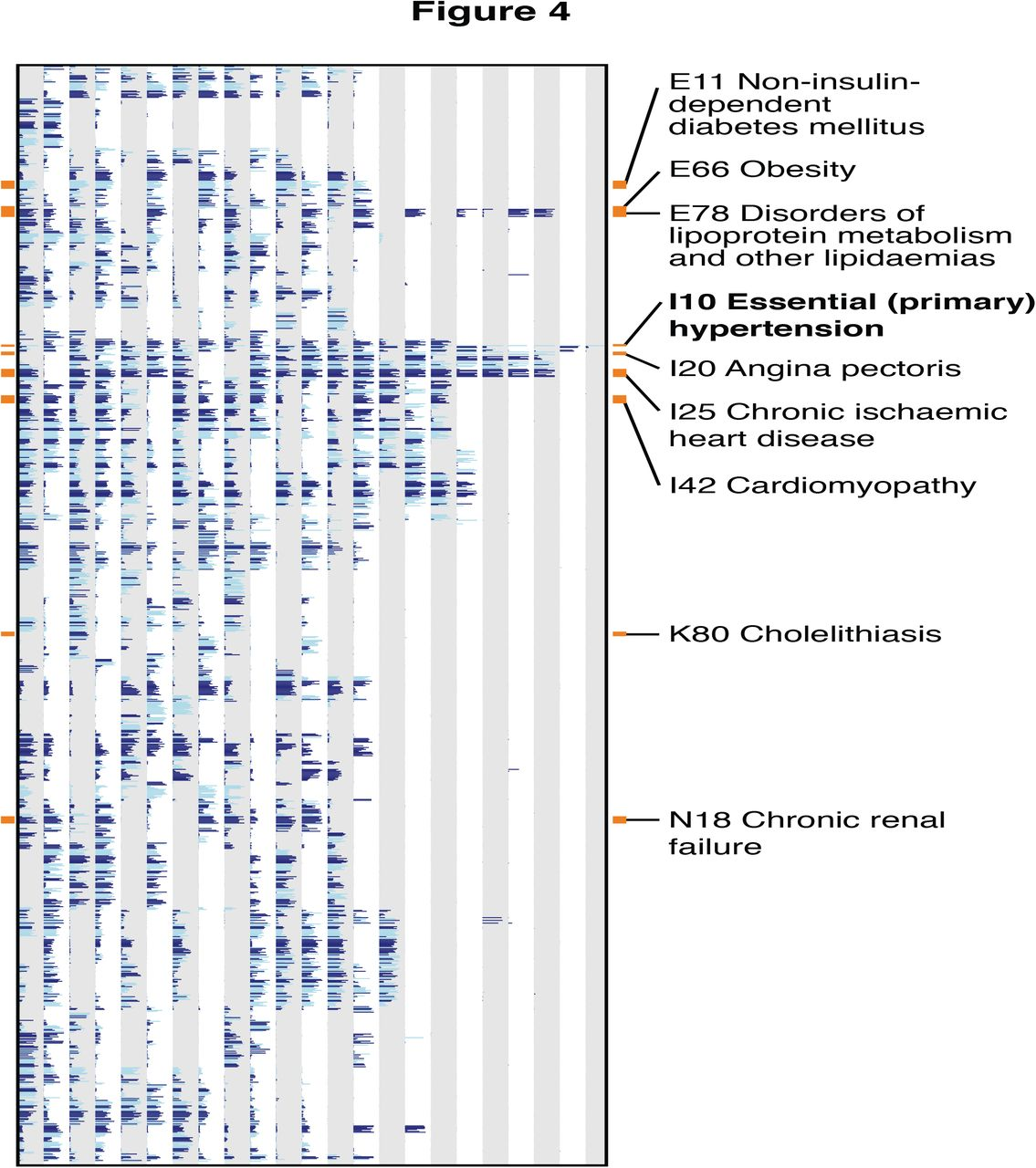 Systematic classification of shared components of genetic