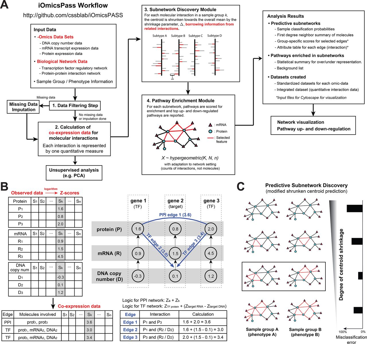 iOmicsPASS: a novel method for integration of multi-omics