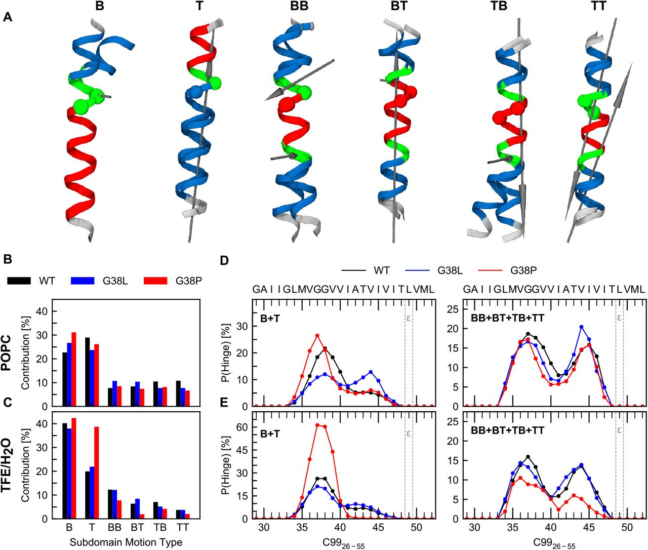 Enigmatic Chemical Tag Is Altered In >> Stabilization Destabilization Of The App Transmembrane