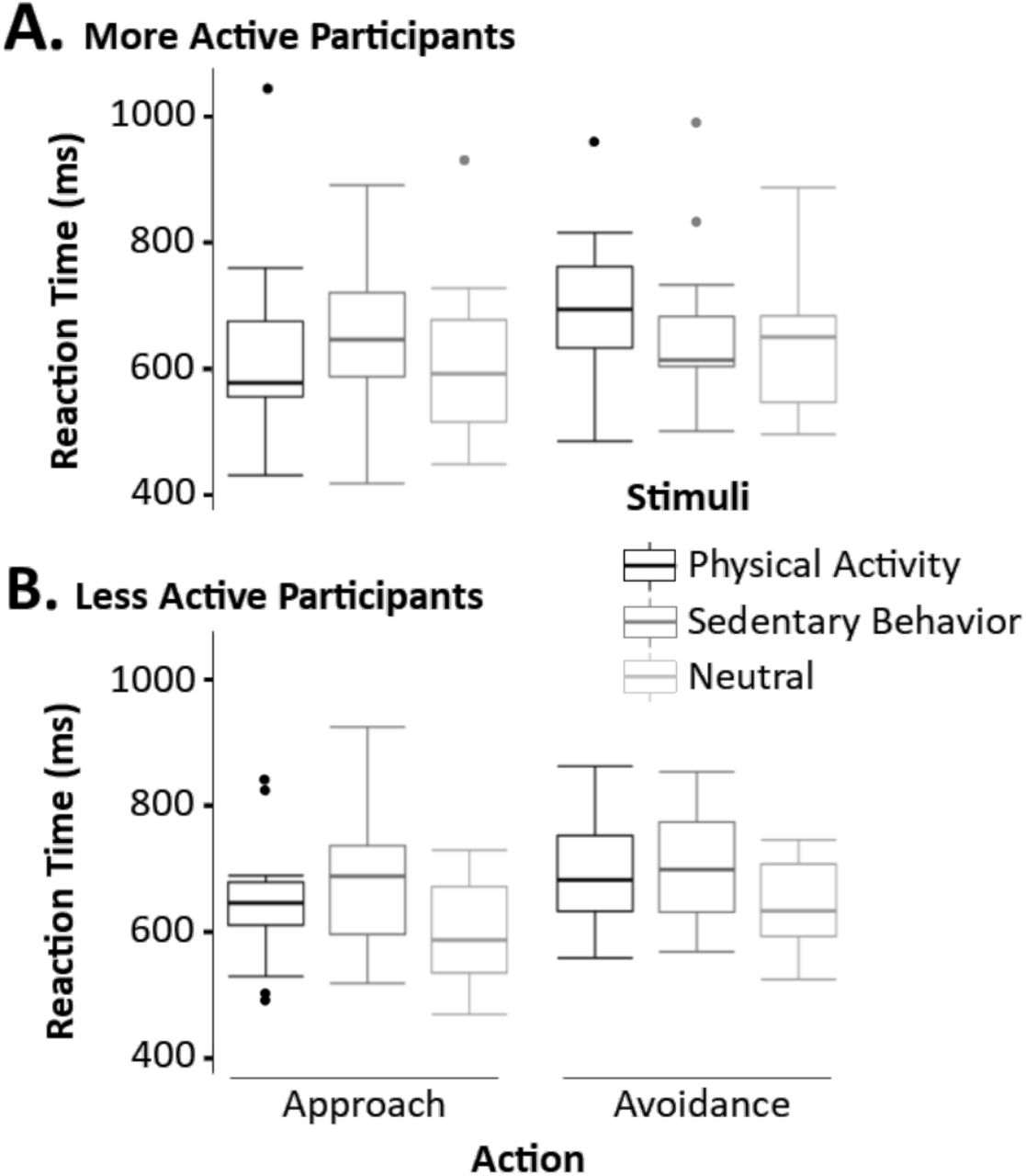 Avoiding sedentary behaviors requires more cortical