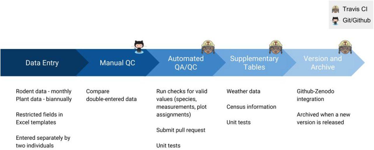 Developing a modern data workflow for evolving data   bioRxiv