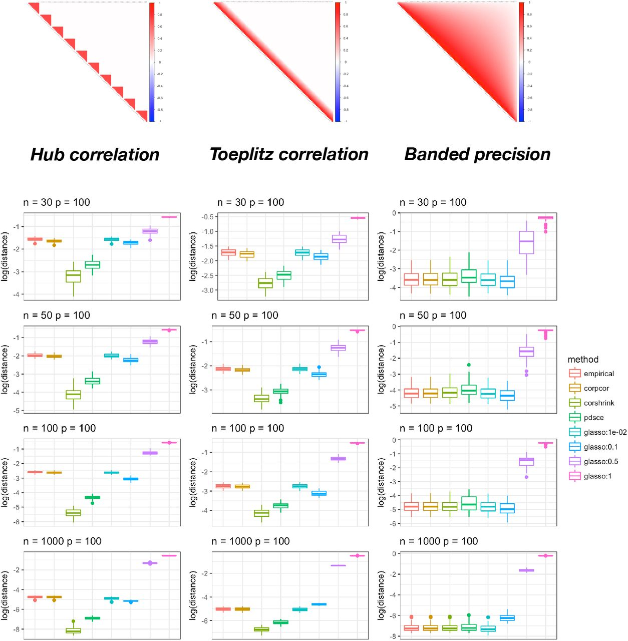 CorShrink: Empirical Bayes shrinkage estimation of correlations