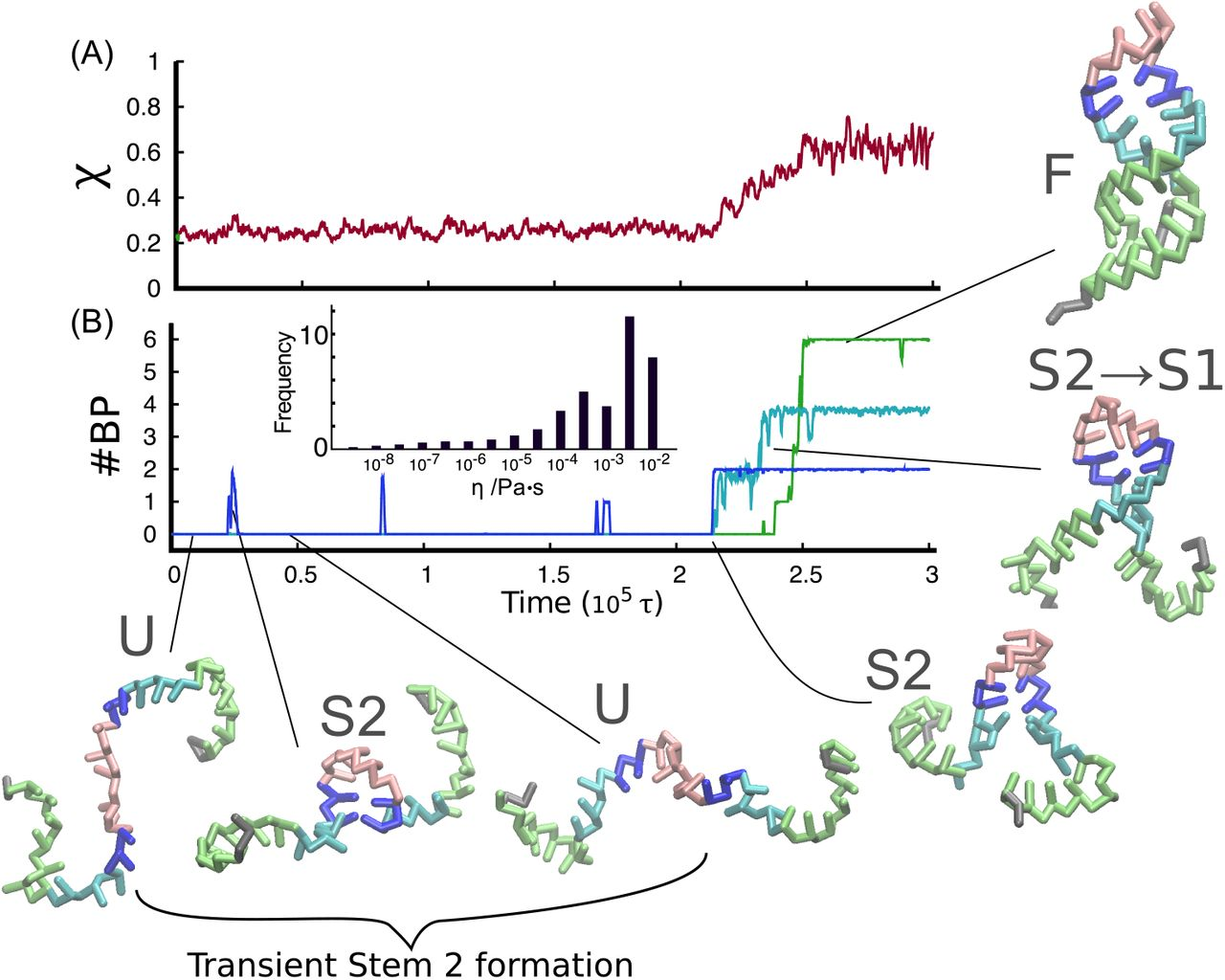 Frictional effects on RNA folding: Speed limit and Kramers