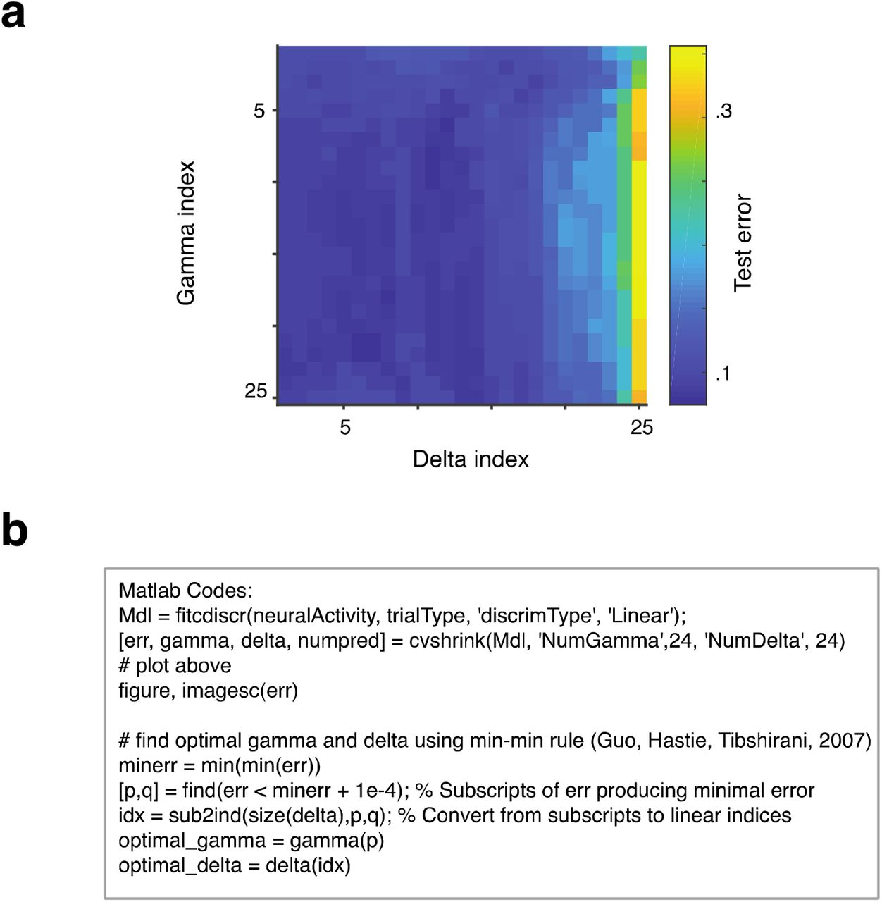 An orderly single-trial organization of population dynamics