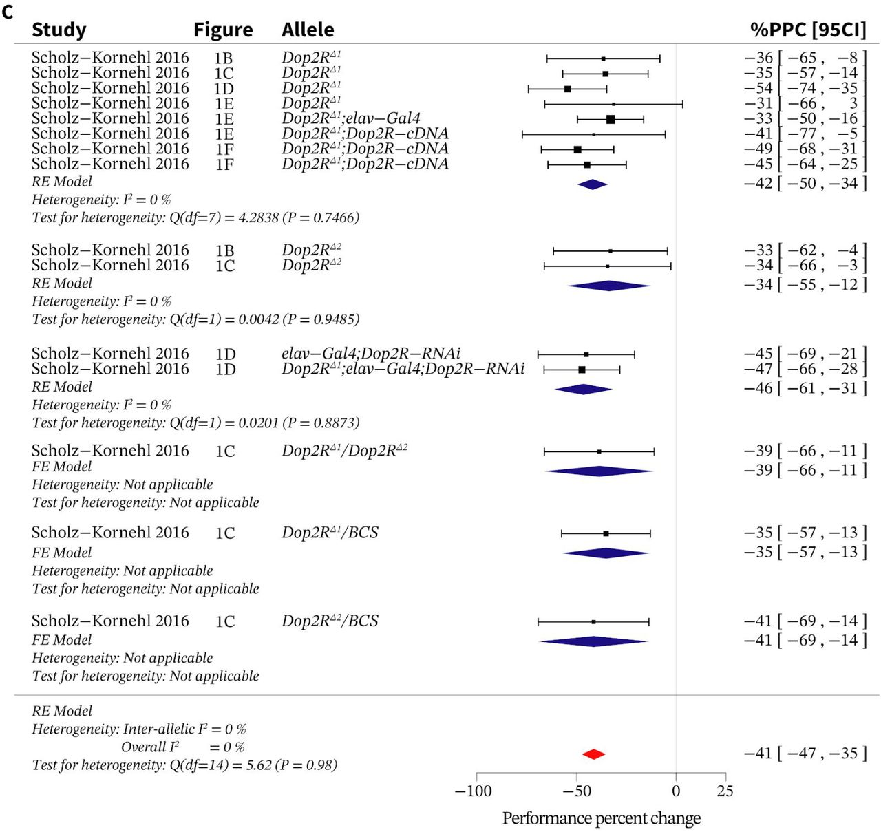 A systematic review of Drosophila short-term-memory genetics