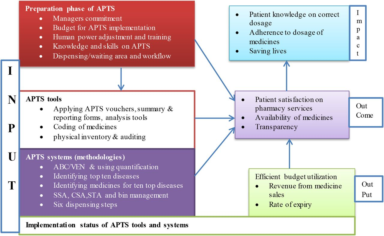 Assessment of Auditable Pharmaceutical Transactions at