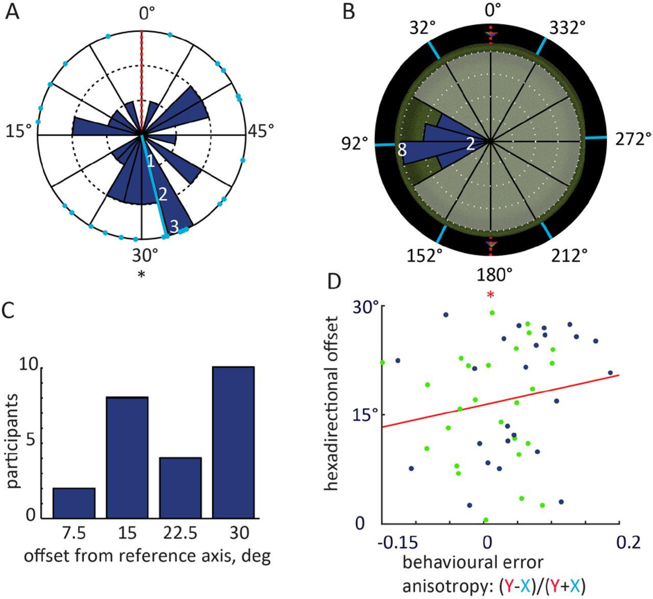 Entorhinal cortex minimises uncertainty for optimal behaviour | bioRxiv