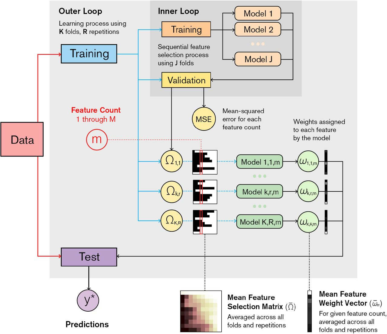 Predicting Individual Psychotic Experiences on a Continuum Using