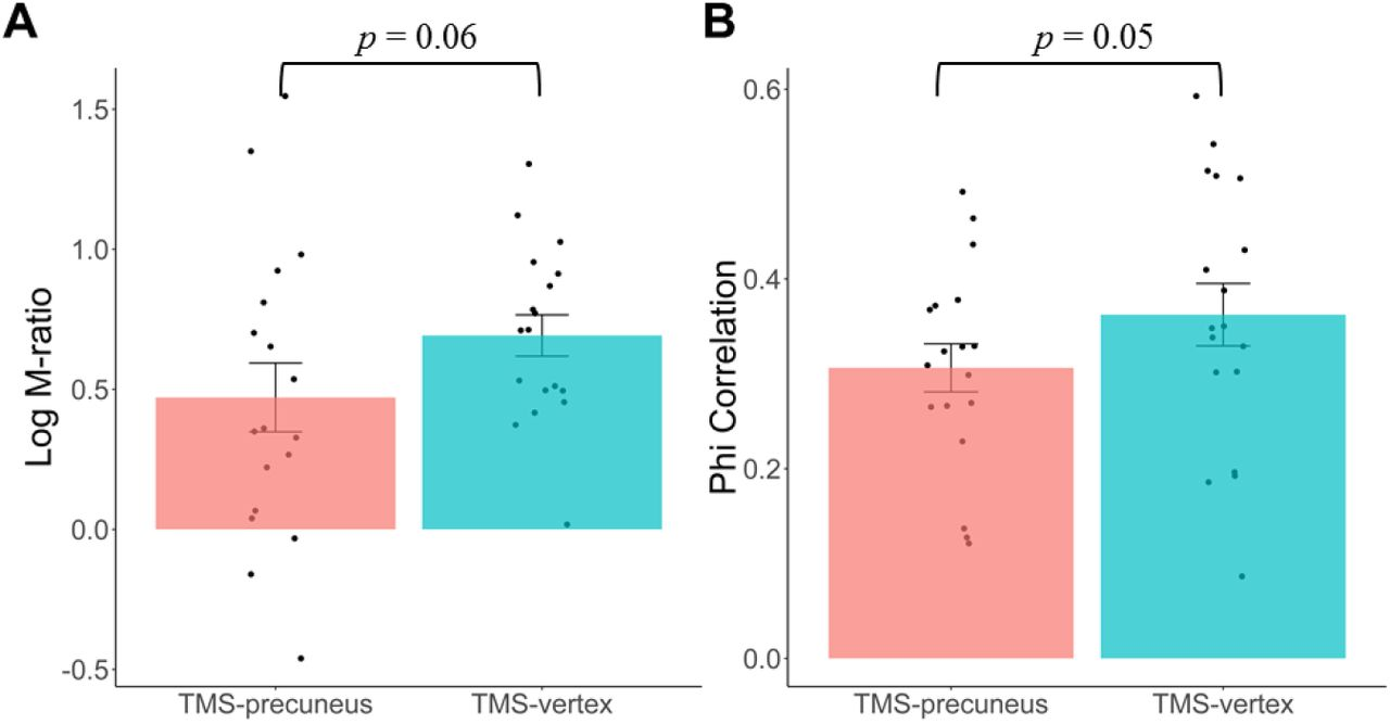 Individual susceptibility to TMS affirms the precuneual role