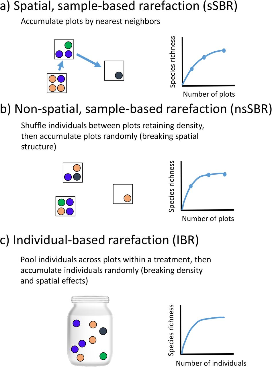 MoB (Measurement of Biodiversity): a method to separate the scale
