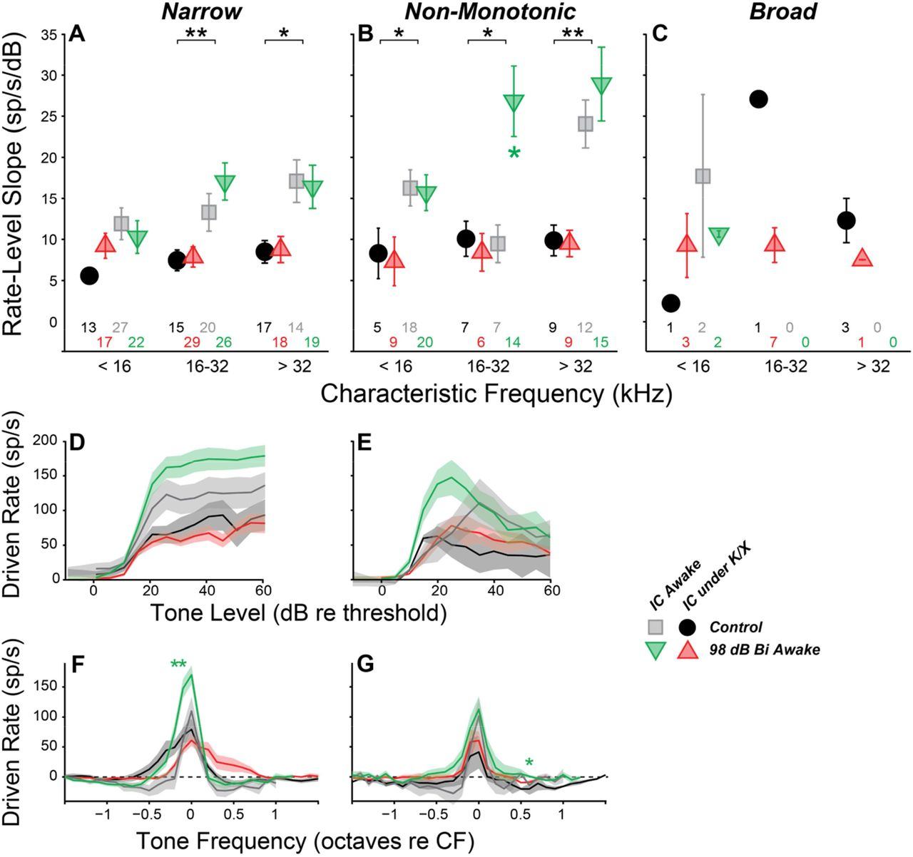 Effects of cochlear synaptopathy on spontaneous and sound-evoked
