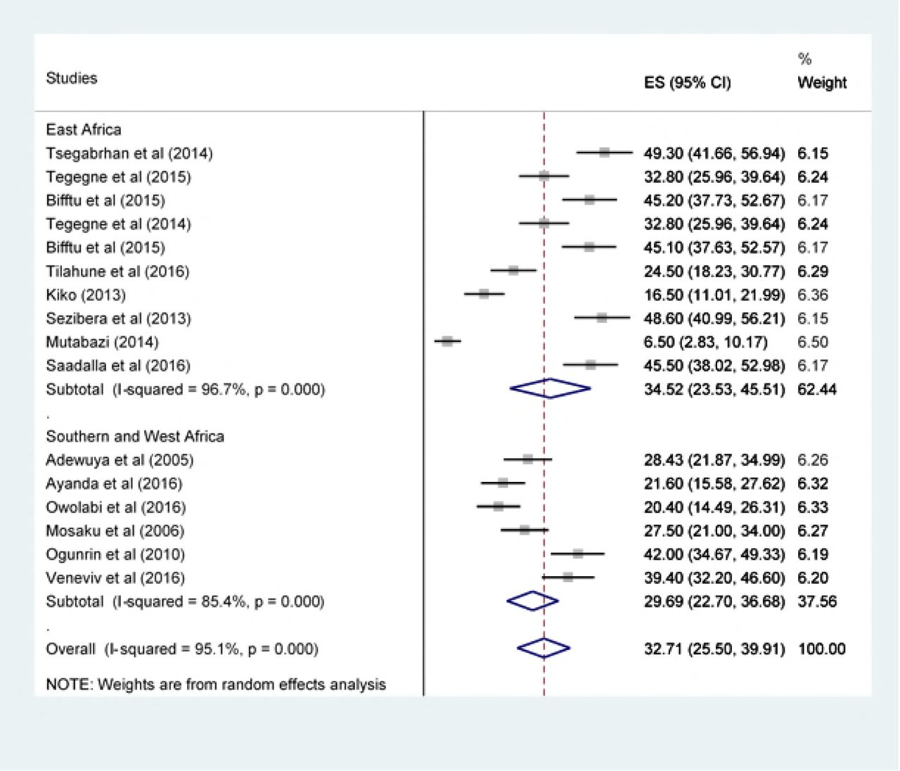 Prevalence of Depression among Epileptic Patients and its